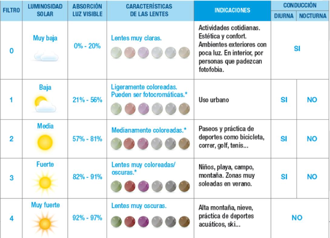 grado lentes protección solar